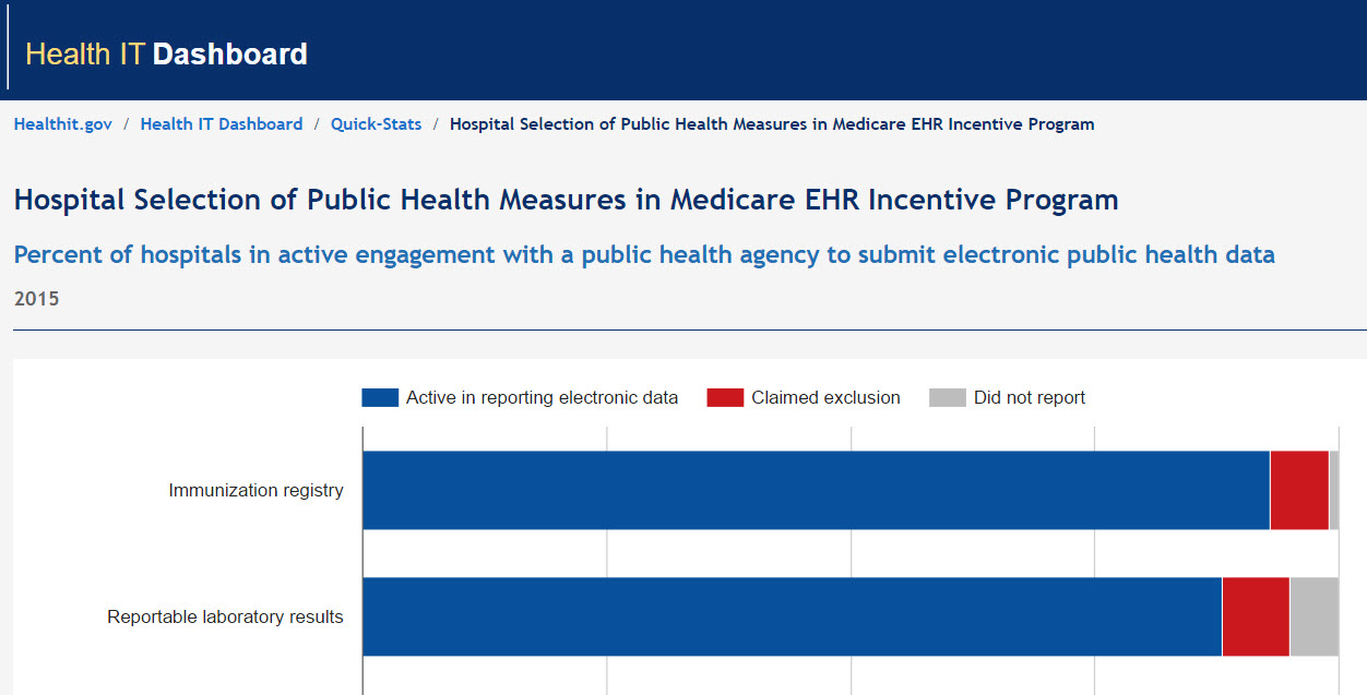 Hospital Selection of Public Health Measures in Medicare EHR Incentive Program