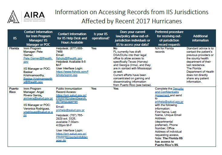 Accessing Records from IIS Jurisdictions Affected by 2017 Hurricanes